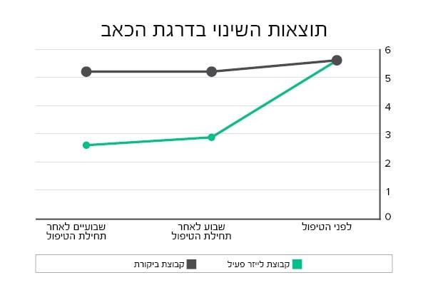 תוצאות מחקר הבי קיור לייזר